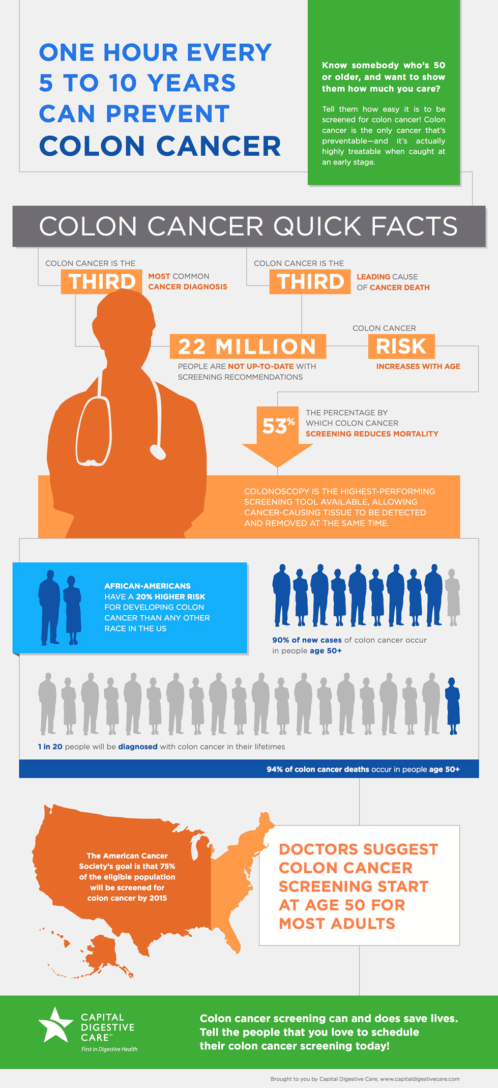 Colon Cancer Facts Capital Digestive Care
