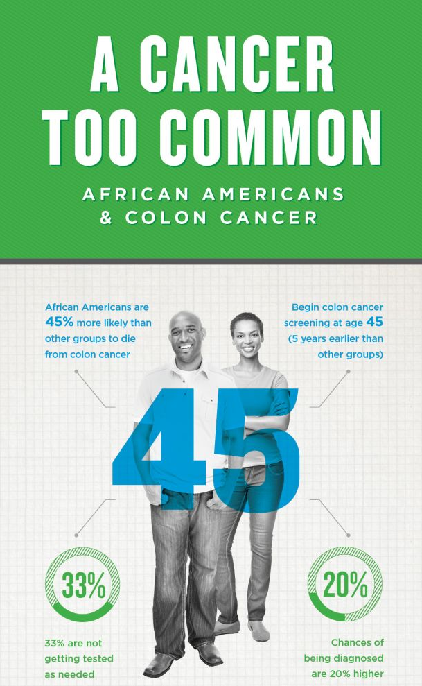 African Americans Colon Cancer A Cancer Too Common Capital Digestive Care
